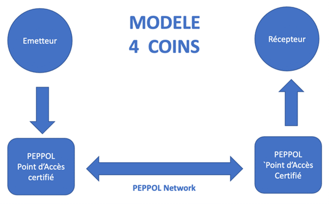 réseau PEPPOL